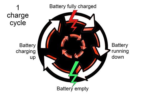 چرخه پر شدن باتری